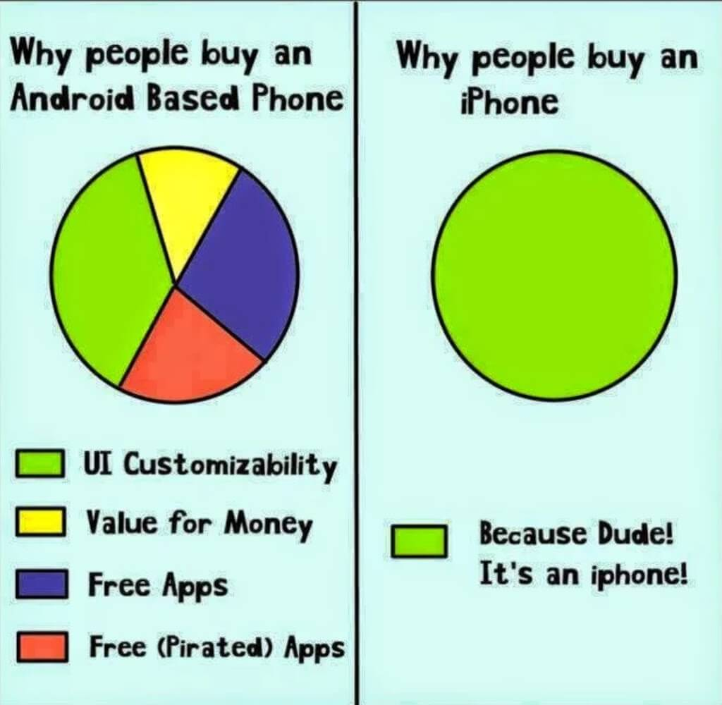 Why People Buy an iPhone instead of Android Phone (android vs iphone)