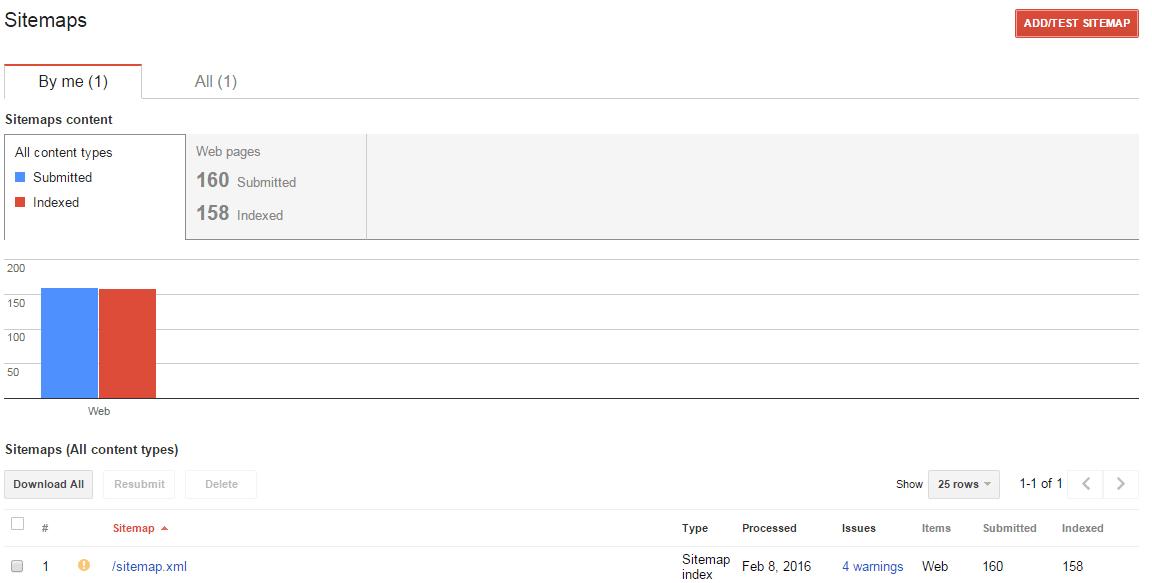 indexed urls techtechnik