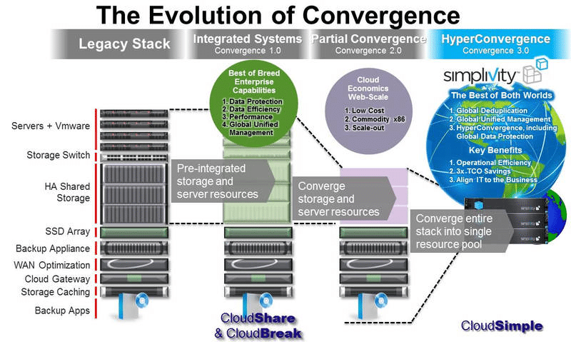 Evolution-of-Convergence